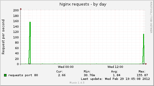 loadimpact_nginx_request